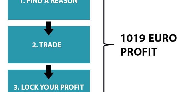 online stocks trading profit