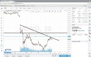 Volkswagen shares downtrend